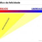 Filosofia rasa – O gráfico da felicidade
