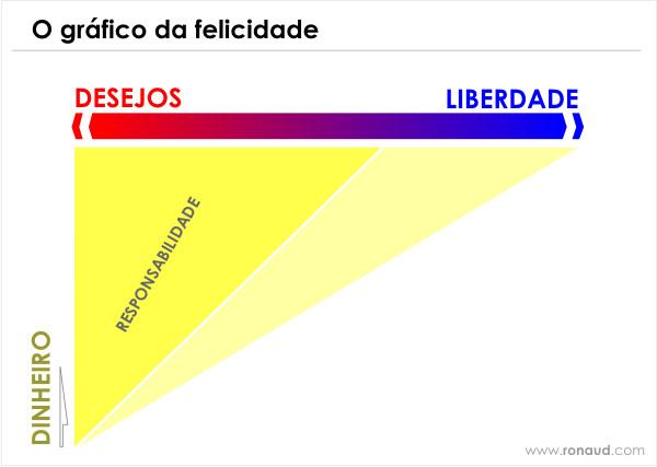 O gráfico da felicidade