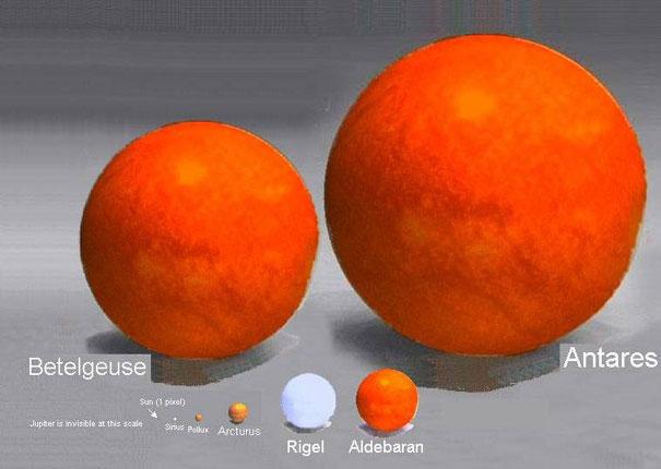 Comparação entre o Sol (Sun, de apenas 1 pixel) e outras estrelas