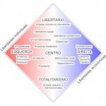Espectro político ideológico