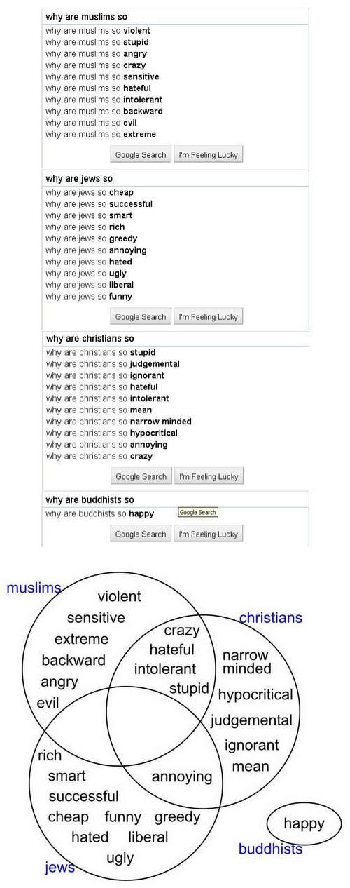Estereótipos Religiosos