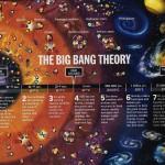 Big Bang – Um paradoxo