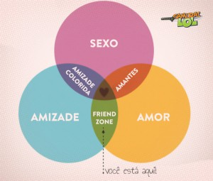 O gráfico da Friendzone