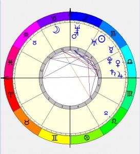 Mapa Astral - É o vazio que faz o vaso