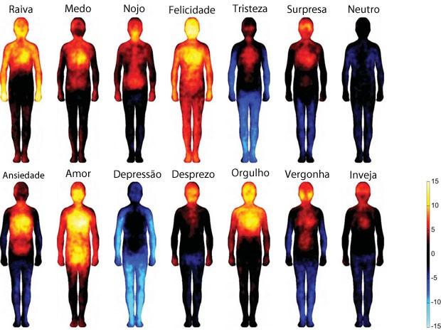 Reações emocionais do corpo