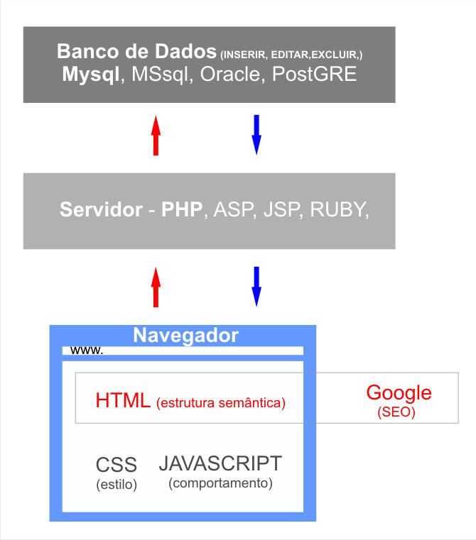 Estrutura básica e conceitual de um site da internet