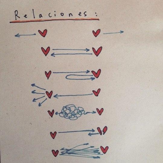 Tipos de relações