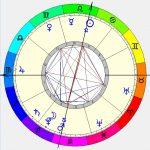 Estudo de caso – Reflexões Astrológicas – 02