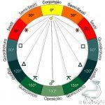 Aspectos Astrológicos – Reflexões Astrológicas – 06