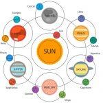 Correspondências Astrológicas – Reflexões Astrológicas – 05
