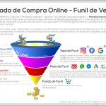 Funil de Vendas – Marketing Digital