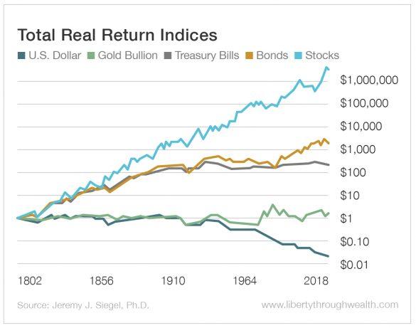 Investimentos ao longo do tempo
