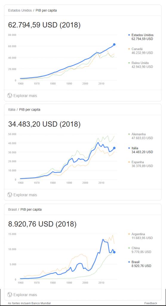 Renda Per capita - EUA Itália Brasil