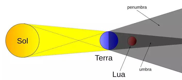 Esquema de um eclipse lunar