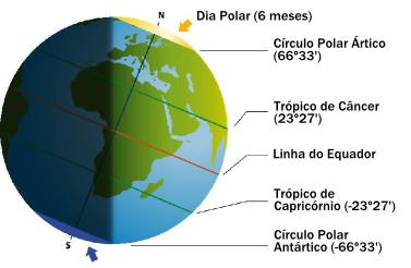 O planeta Terra: Forma esférica